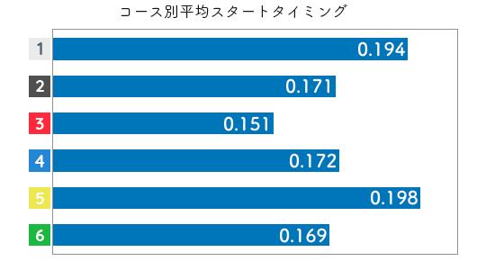 競艇選手データ(2020年)-原加央理2