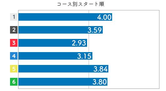 競艇選手データ(2020年)-原加央理3