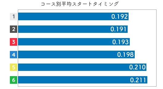 競艇選手データ(2020年)-川野芽唯2