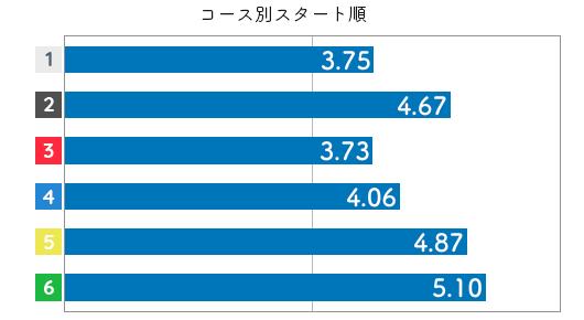 競艇選手データ(2020年)-川野芽唯3