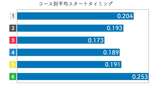 競艇選手データ(2020年)-津田裕絵2