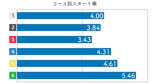 競艇選手データ(2020年)-津田裕絵3