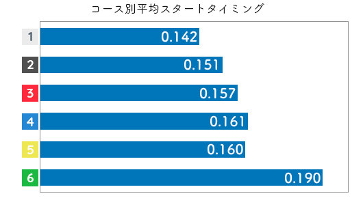 競艇選手データ(2020年)-深川麻奈美2