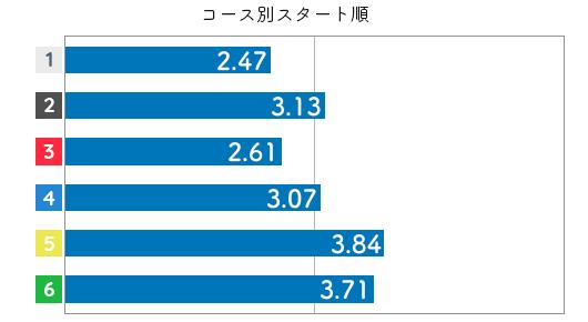 競艇選手データ(2020年)-深川麻奈美3