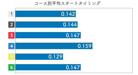 競艇選手データ(2020年)-平高奈菜2