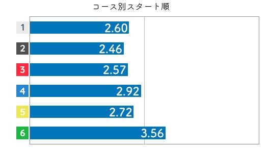 競艇選手データ(2020年)-平高奈菜3