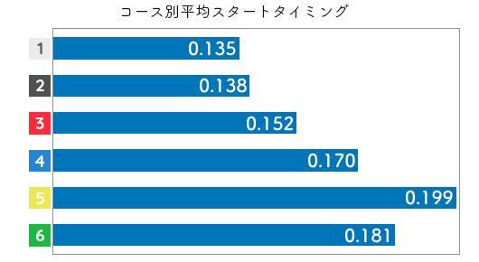 競艇選手データ(2020年)-鎌倉涼2