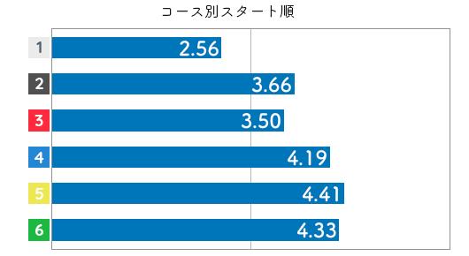 競艇選手データ(2020年)-鎌倉涼3