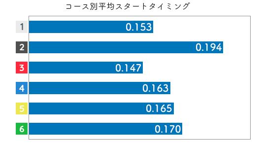 競艇選手データ(2020年)-山下友貴2