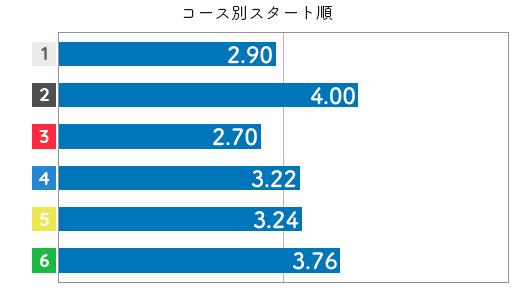 競艇選手データ(2020年)-山下友貴3