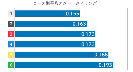 競艇選手データ(2020年)-櫻本あゆみ2