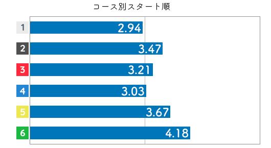 競艇選手データ(2020年)-櫻本あゆみ3