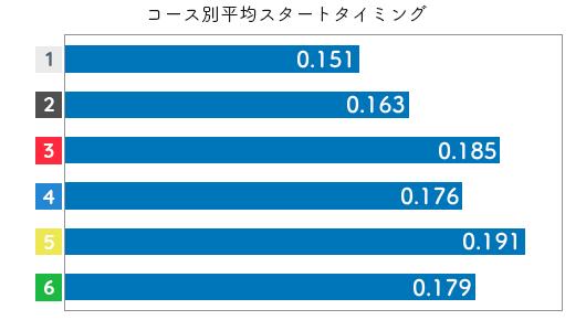 競艇選手データ(2020年)-守屋美穂2