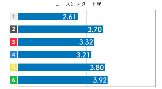 競艇選手データ(2020年)-守屋美穂3