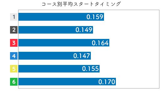 競艇選手データ(2020年)-樋口由加里2