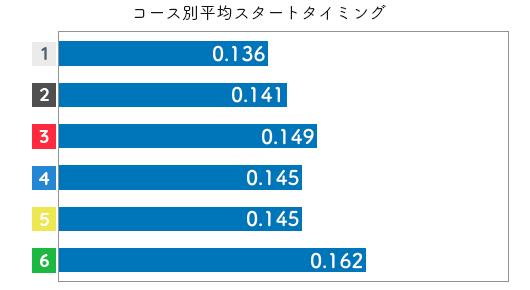 競艇選手データ(2020年)-遠藤エミ2