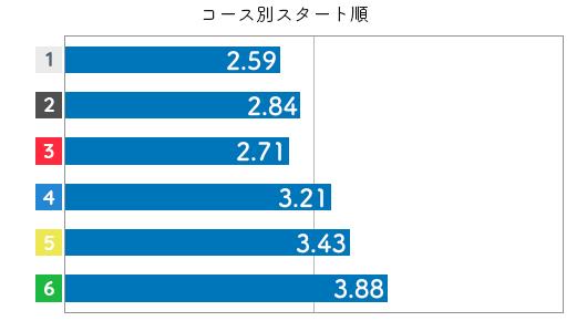 競艇選手データ(2020年)-遠藤エミ3