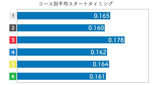 競艇選手データ(2020年)-清水沙樹2