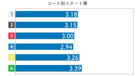 競艇選手データ(2020年)-清水沙樹3