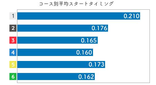 競艇選手データ(2020年)-真子奈津実2