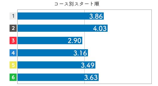 競艇選手データ(2020年)-真子奈津実3