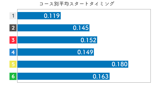 競艇選手データ(2020年)-小野生奈2