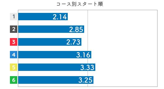 競艇選手データ(2020年)-小野生奈3