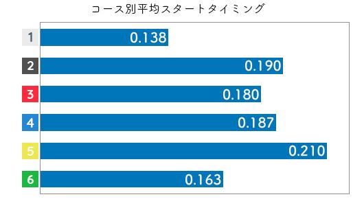 競艇選手データ(2020年)-喜井つかさ2