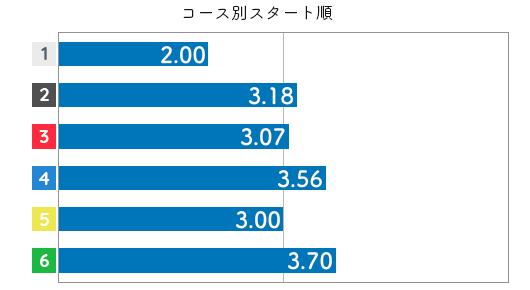 競艇選手データ(2020年)-喜井つかさ3