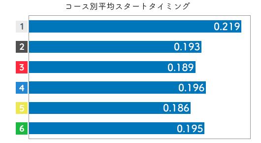 競艇選手データ(2020年)-浜田亜理沙2