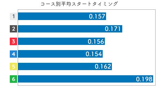 競艇選手データ(2020年)-竹井奈美2