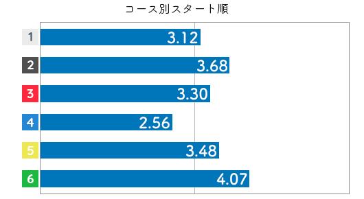 競艇選手データ(2020年)-竹井奈美3