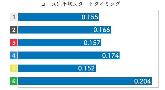 競艇選手データ(2020年)-中澤宏奈2
