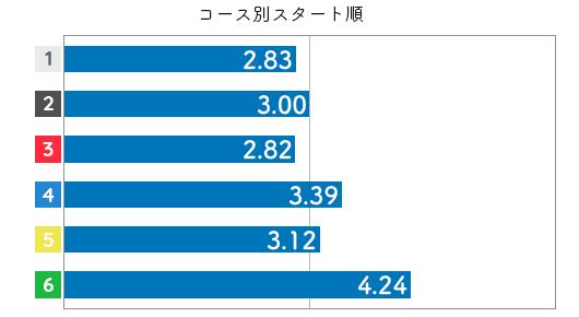 競艇選手データ(2020年)-中澤宏奈3