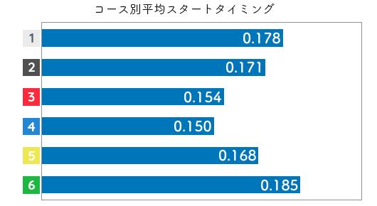 競艇選手データ(2020年)-塩崎桐加2