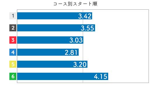 競艇選手データ(2020年)-塩崎桐加3