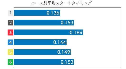 競艇選手データ(2020年)-渡邉優美2