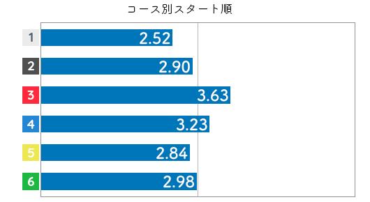 競艇選手データ(2020年)-渡邉優美3