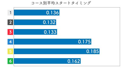 競艇選手データ(2020年)-今井美亜2