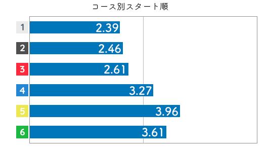 競艇選手データ(2020年)-今井美亜3