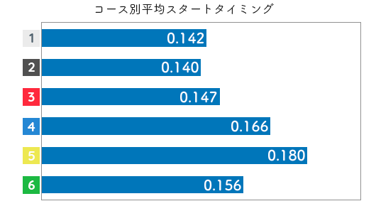 競艇選手データ(2020年)-藤原菜希2