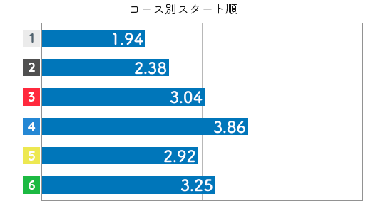 競艇選手データ(2020年)-藤原菜希3