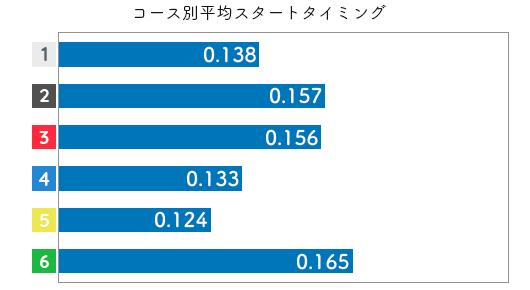 競艇選手データ(2020年)-松尾夏海2