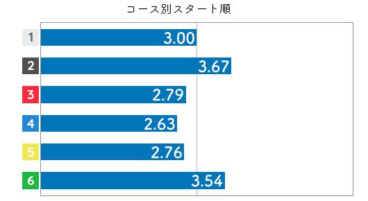 競艇選手データ(2020年)-松尾夏海3