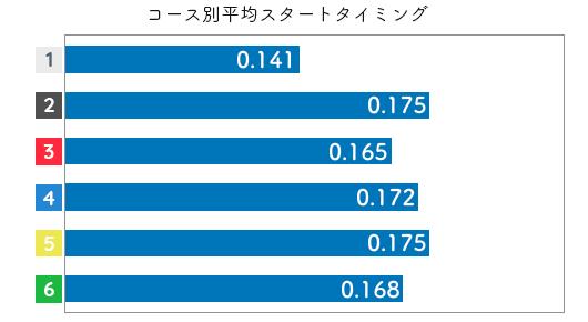 競艇選手データ(2020年)-水野望美2