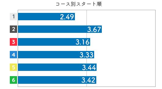 競艇選手データ(2020年)-水野望美3