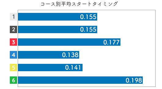 競艇選手データ(2020年)-豊田結2