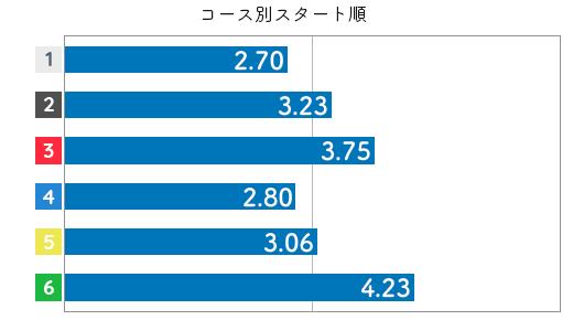 競艇選手データ(2020年)-豊田結3