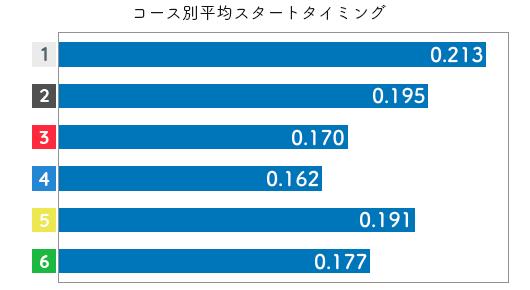 競艇選手データ(2020年)-高田綾2