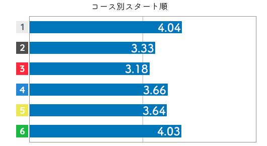 競艇選手データ(2020年)-高田綾3